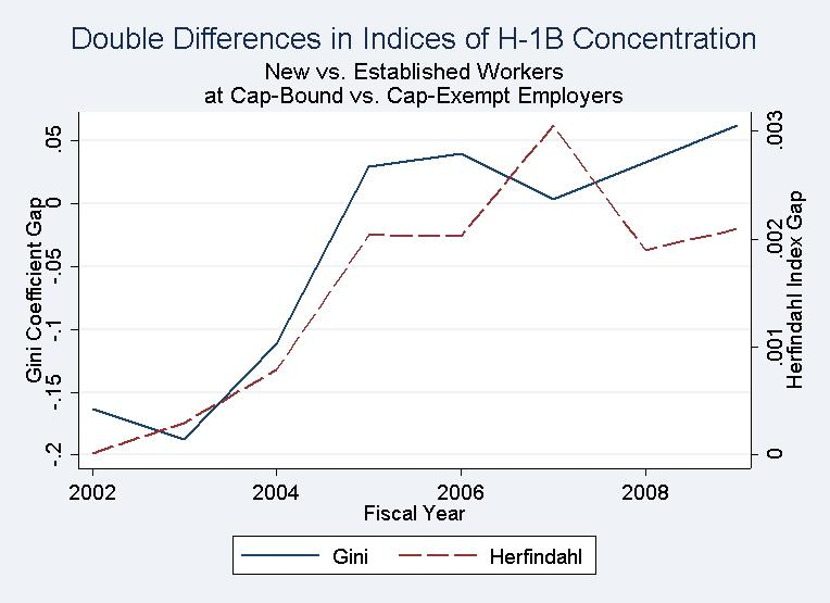 Figure 5: H-1B Concentration in Firms, Gini Coefficient and Herfindahl Index Note: We calculate indices of H-1B concentration within firms for four groups: New workers at for-profit firms,
