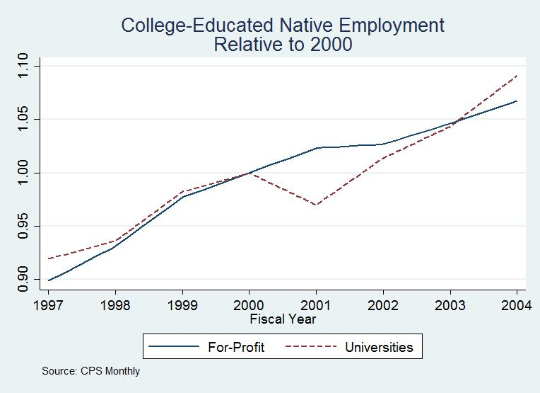Figure A1: Native College-Educated Employment Trends Prior to Fiscal Year 2004 Note: Figure displays For-Profit and University employment trends for college-educated native-born
