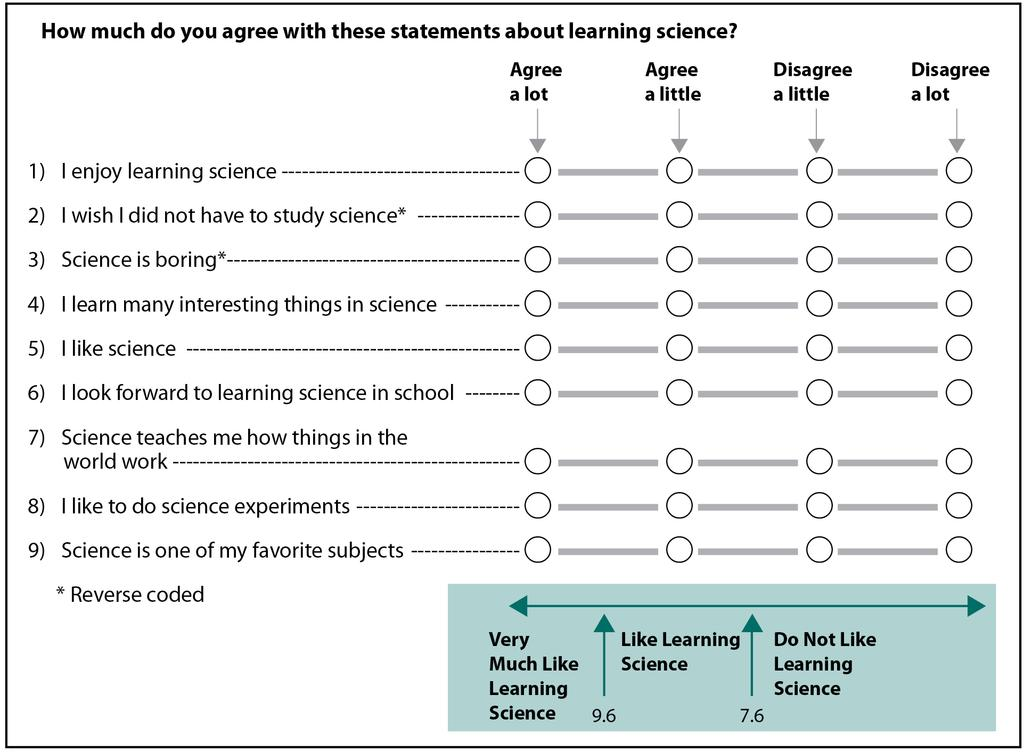Students Like Learning Science Scale, Fourth Grade he Students Like Learning Science (SLS) scale was created based on students degree of agreement with the nine statements described below.