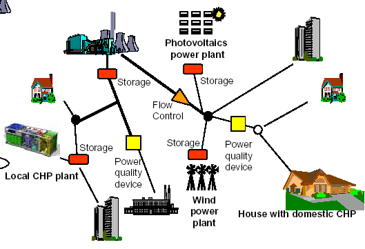 Future energy systems Today