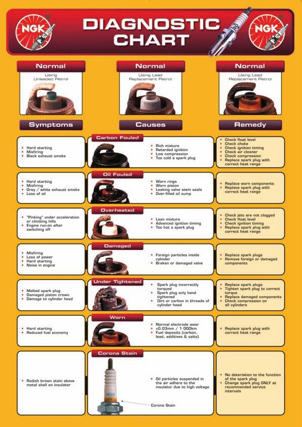 Car SUV LCV page 1  Commercial Vehicles page 44  Motor Cycles page